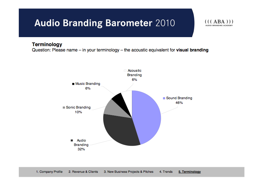 Audio Branding Diagram Terminology